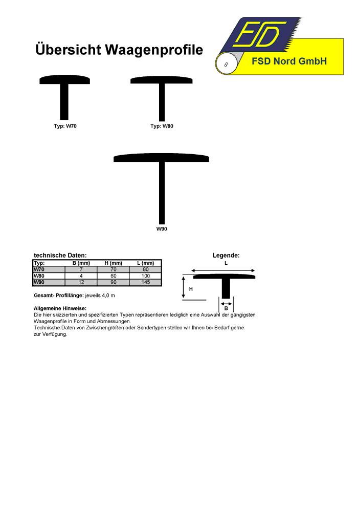 5-waagenprofile